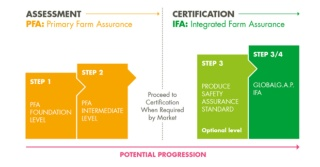 The Primary Farm Assurance Standard - A Stepwise Approach to Better Farm Practices